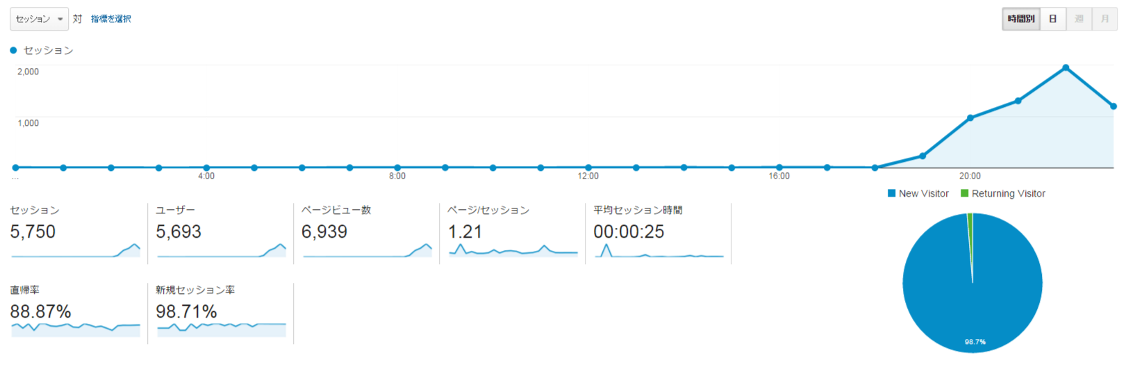 FireShot Capture 1 - ユーザー サマリー - Google Analytics_ - https___www.google.com_analytics_web_